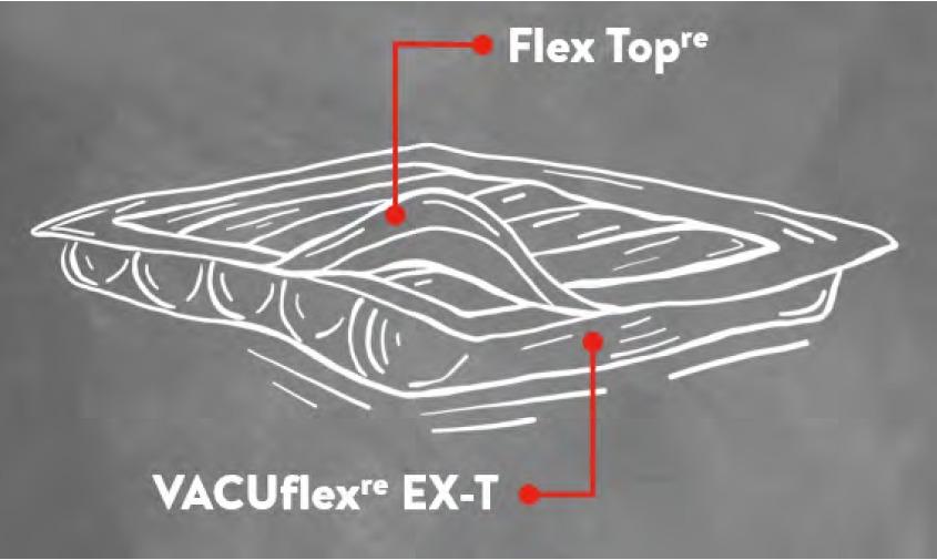 VACUflex(re) EX-T, Folie aus Polyolefinen