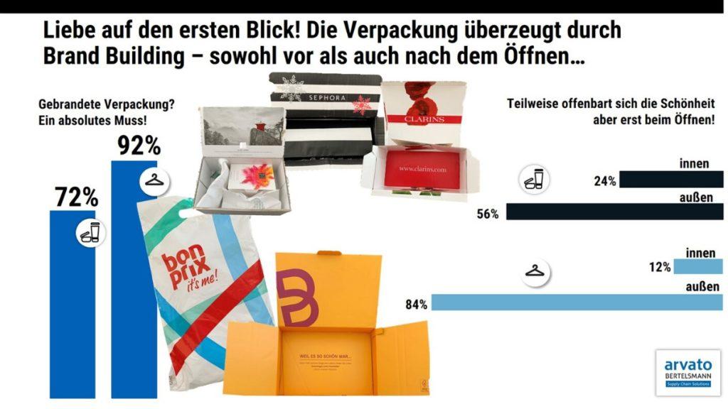 Diagramm aus der Arvato Studie zu Verpackungstrends im Onlinehandel