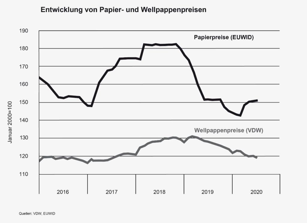 Grafik zur Entwicklung der Papier- und Wellpappenpreise