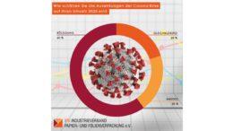 Grafik zur Branchenumfrage des IPV