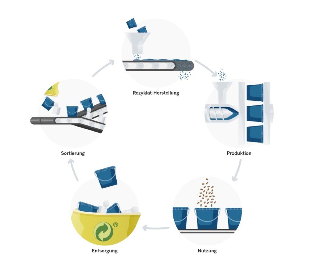 Eine Grafik zeigt den geschlossenen Materialkreislauf bei der Poeppelmann Gruppe.