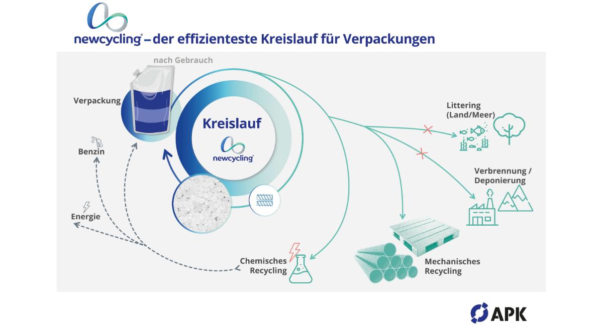 Grafik Kreislaufwirtschaft und Newcycling® Verfahren APK
