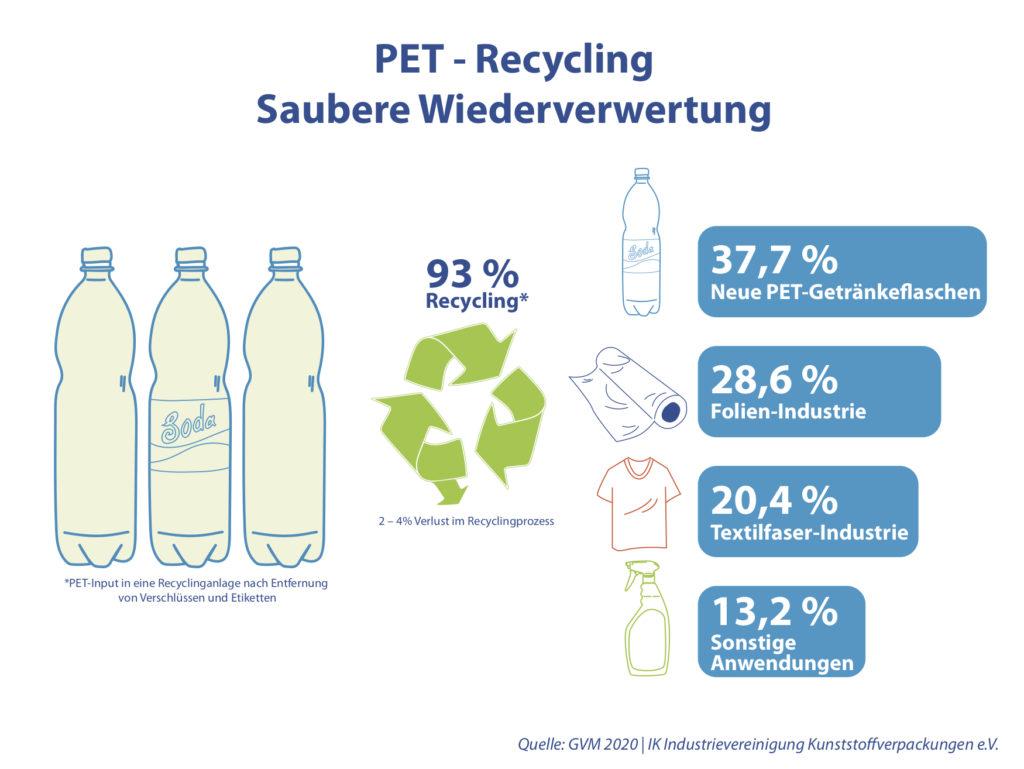 Grafik PET-Recycling