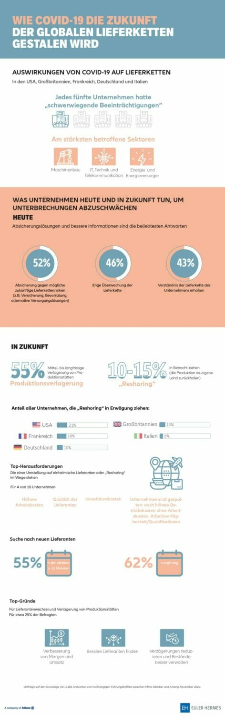Infografik zur Studie Lieferketten von Euler Hermes