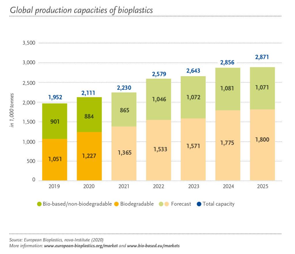 Grafik von European Bioplastics zeigt die globale Produktionskapazität von Biokunststoffen 2019 bis 2025