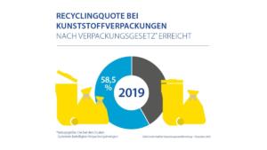 Grafik zu Recyclingquoten bei Kunststoffverpackungen