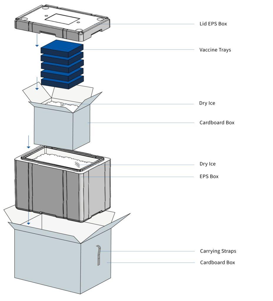 Covid-19 Solutions Box In Box von Storopack