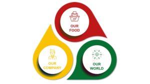 Seine Nachhaltigkeitsziele hat Dr. Oetker in drei Bereiche gegliedert.