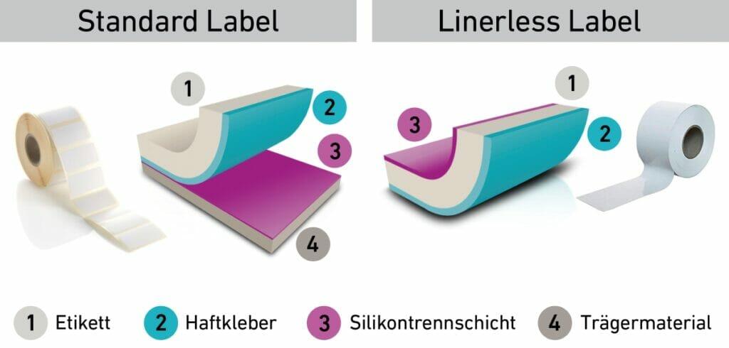 Dank der speziellen Silikonbeschichtung für die Etikettenoberseite kann vollständig auf das bislang erforderliche Trennträgermaterial verzichtet werden.